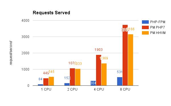Performance Comparison of PHP 5 6 vs  7 0 vs HHVM — Performance